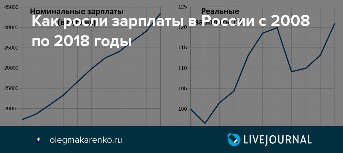 Как росли зарплаты в России с 2008 по 2018 годы