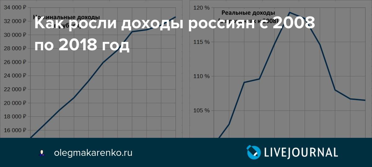 Как росли доходы россиян с 2008 по 2018 год