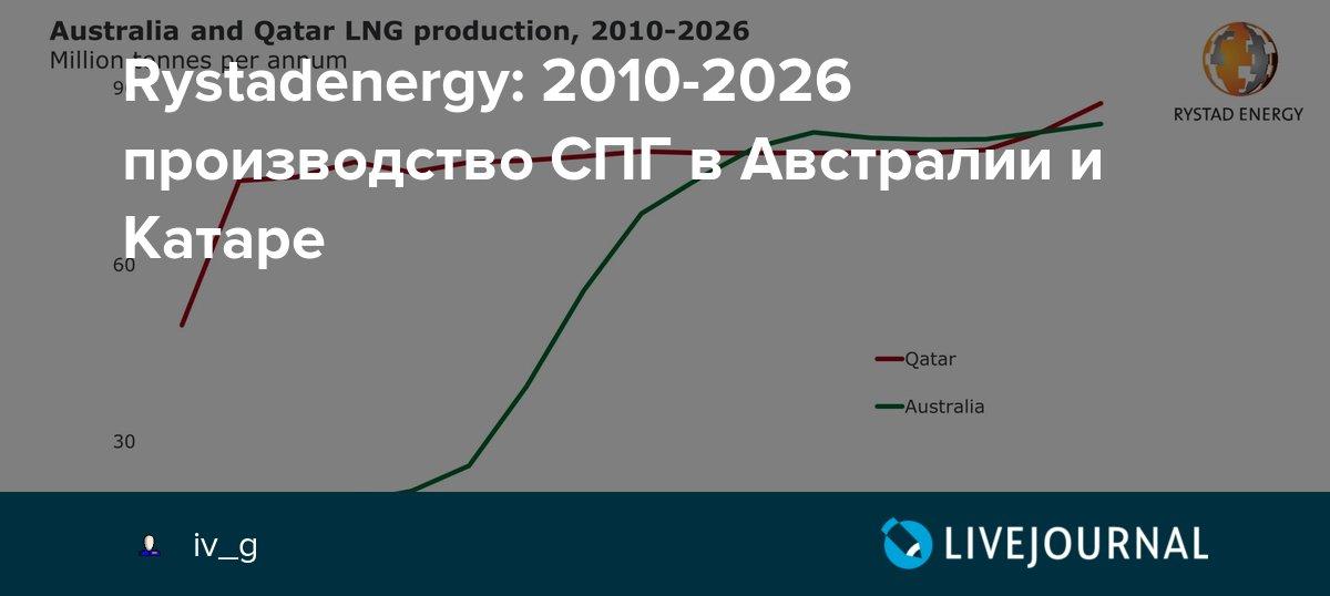 Rystadenergy: 2010-2026 производство СПГ в Австралии и Катаре