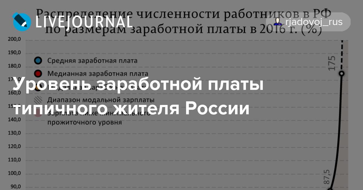 Уровень заработной платы типичного жителя России