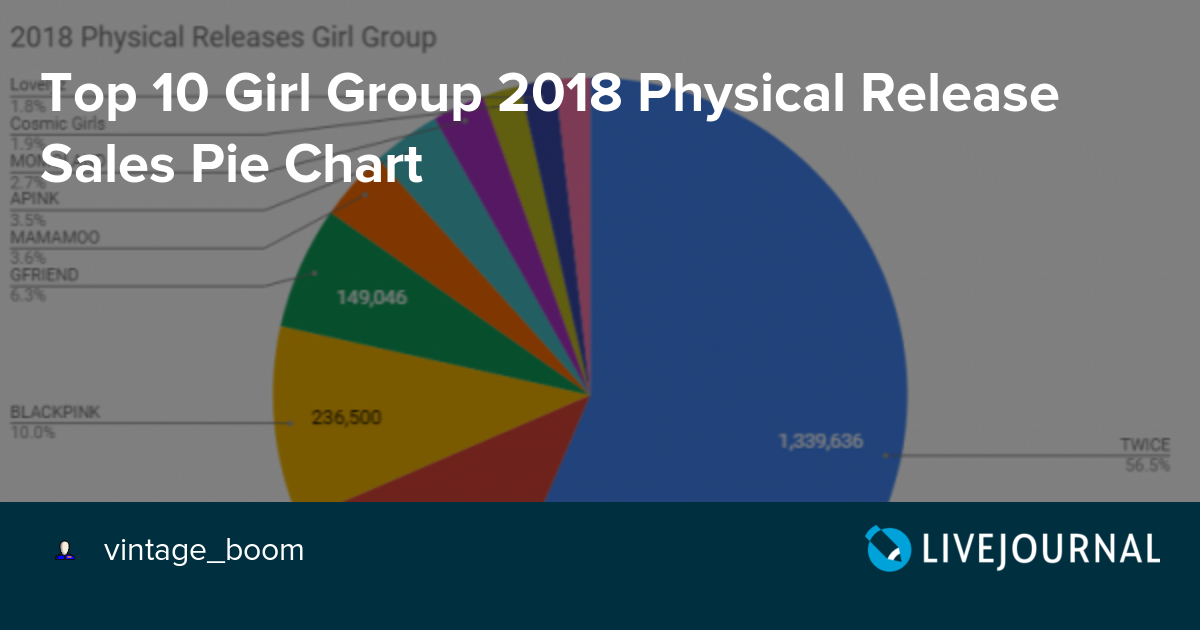 Top 10 Girl Group 2018 Physical Release Sales Pie Chart