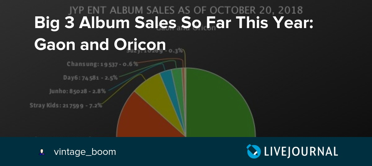 Big 3 Album Sales So Far This Year: Gaon and Oricon