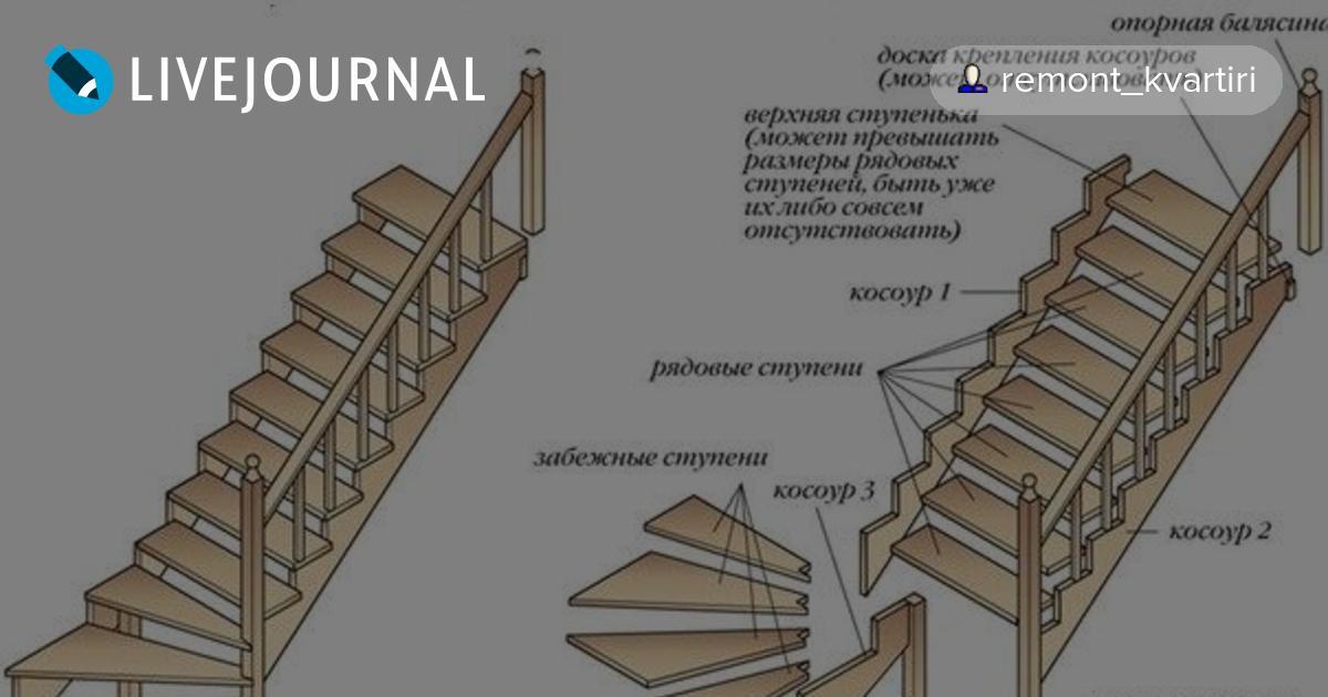 Лестница своими руками забежные ступени
