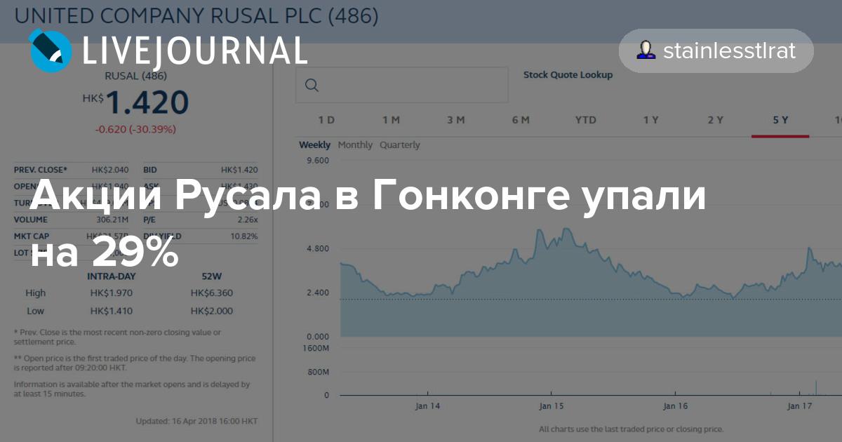 Почему акции русала 2015 падают