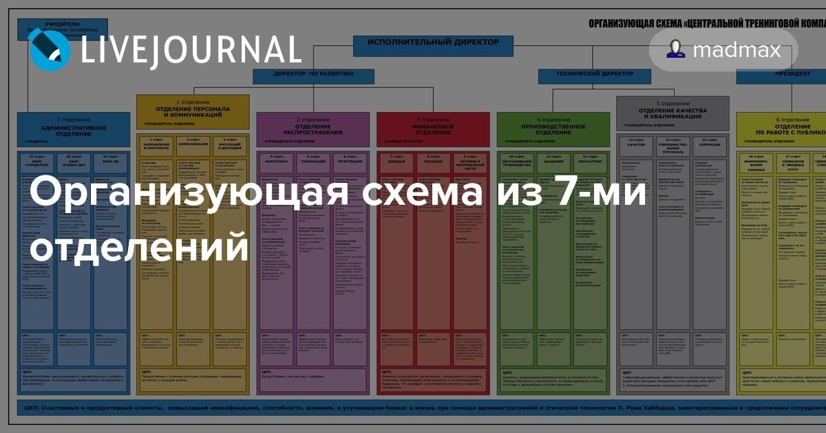 Организующая схема пример