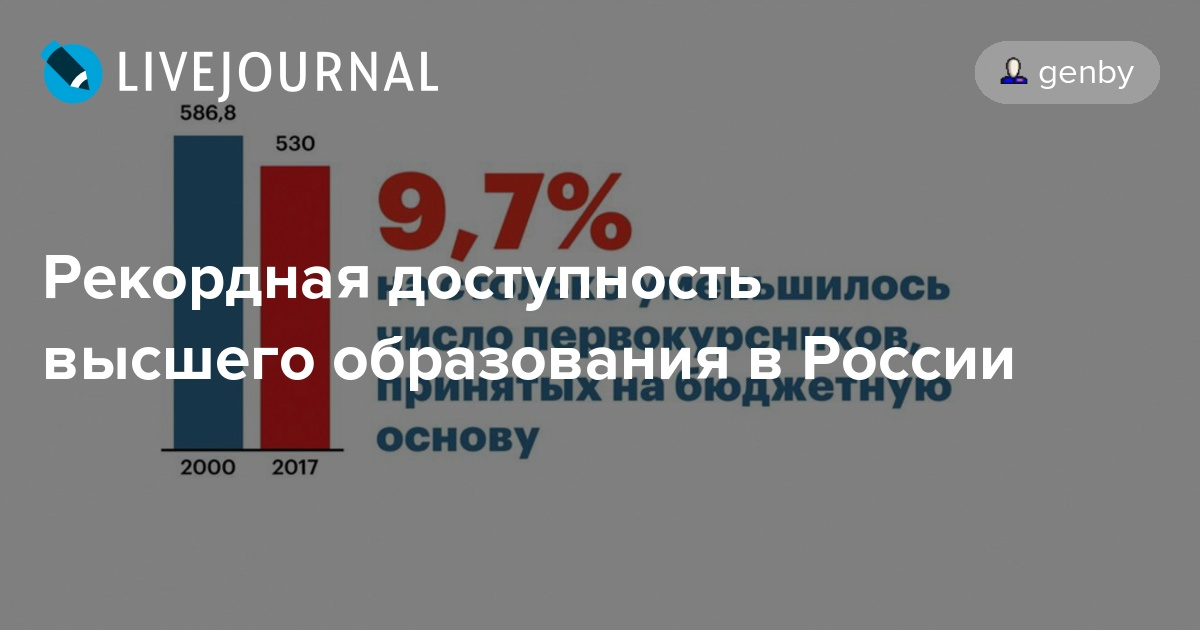 Рекордная доступность высшего образования в России