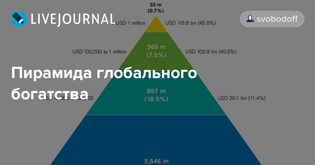 Пирамида глобального богатства