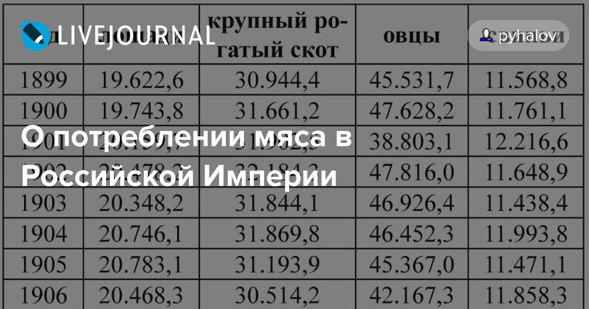 О потреблении мяса в Российской Империи