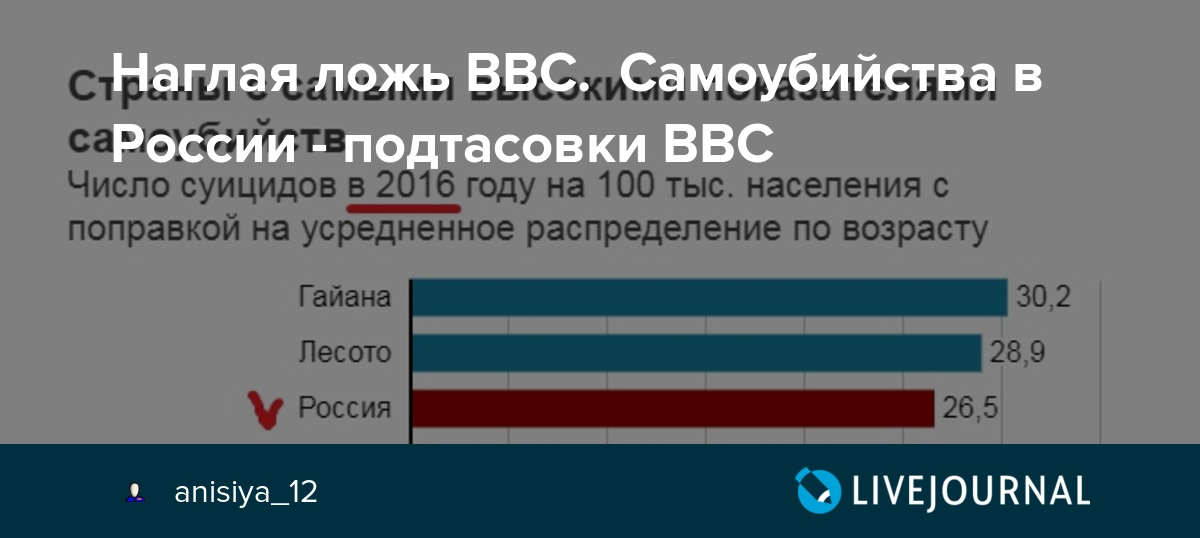 Наглая ложь ВВС. Самоубийства в России - подтасовки BBC