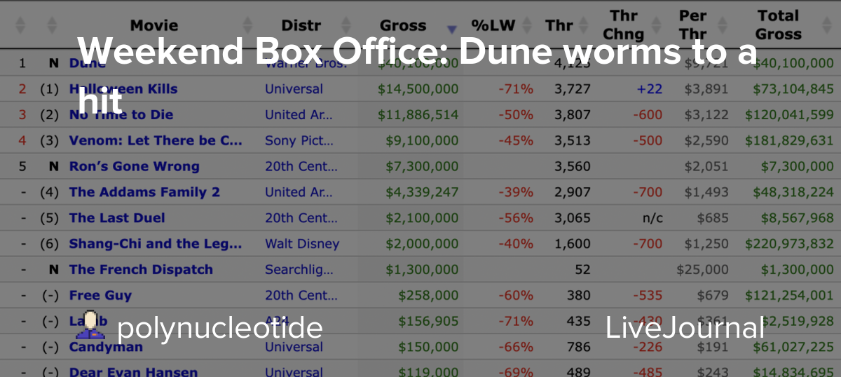 Weekend Box Office: Dune worms to a hit