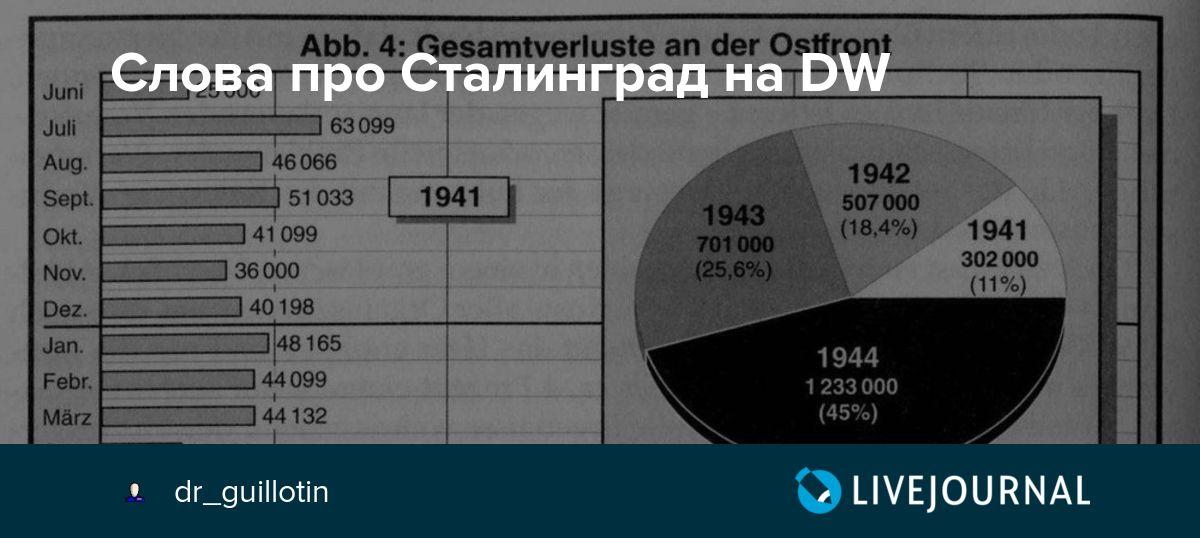 Слова про Сталинград на DW