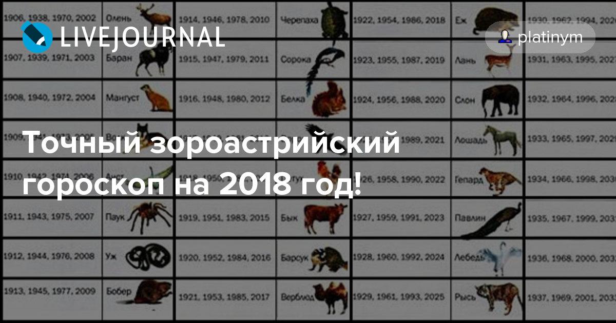 2018 год по зороастрийскому гороскопу