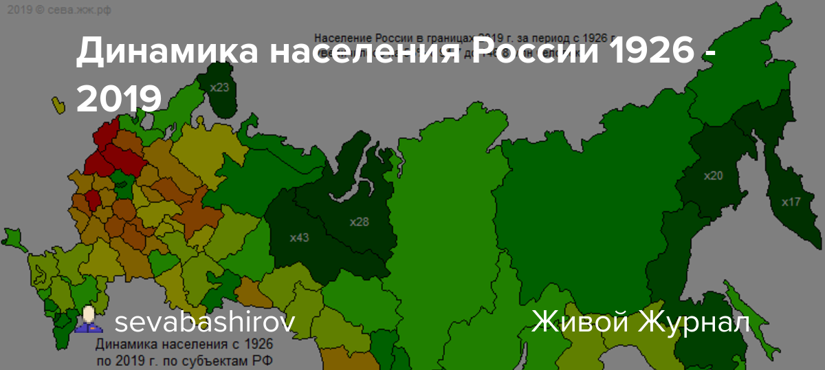 Динамика населения России 1926 - 2019