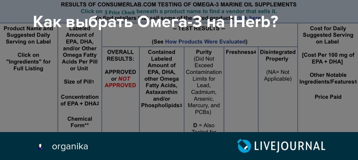 Лучшая омега-3 на Айхерб - ТОП-5 лучшей омеги-3 на сайта iHerb
