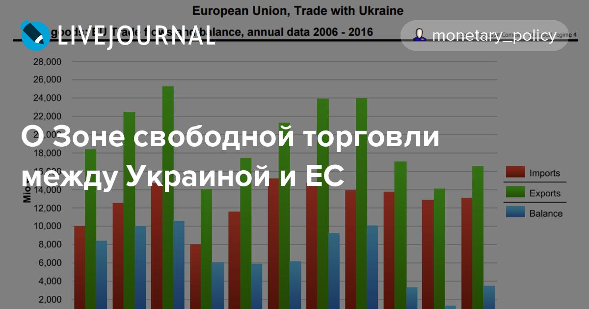 О Зоне свободной торговли между Украиной и ЕС