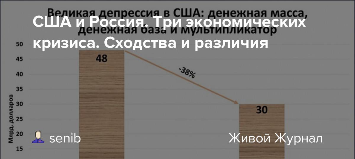 США и Россия. Три экономических кризиса. Сходства и различия