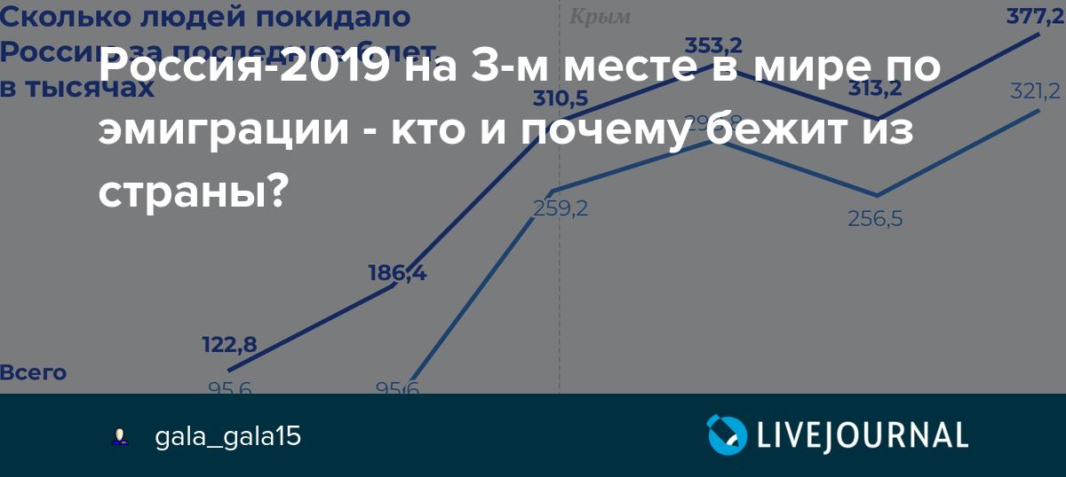 В поисках счастья: с начала третьего срока Путина Россию покинули почти 2 млн человек