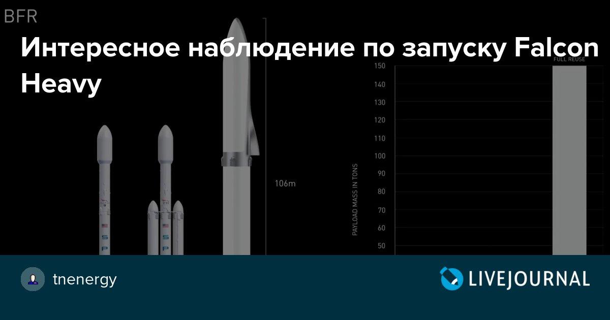 Интересное наблюдение по запуску Falcon Heavy