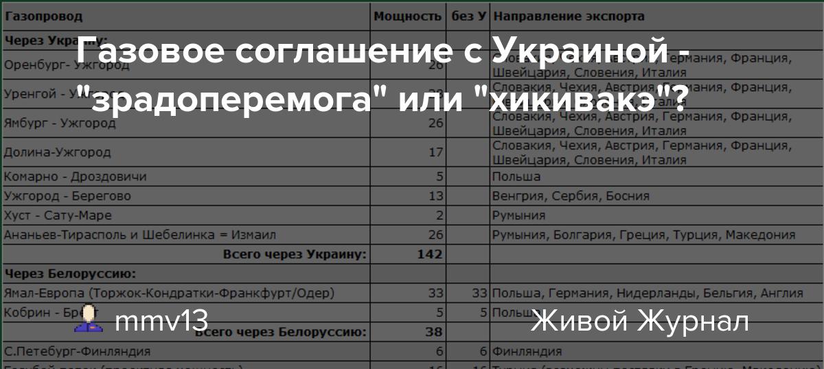 """""""Зрадоперемога"""" или """"хикивакэ"""" газового соглашения с Украиной."""