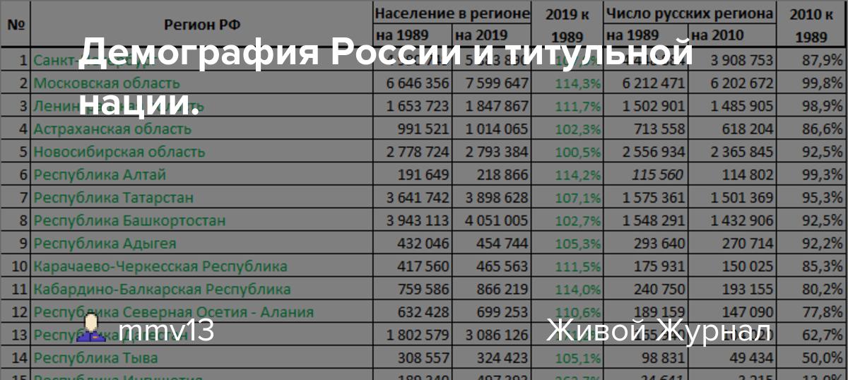 Демография России и титульной нации.