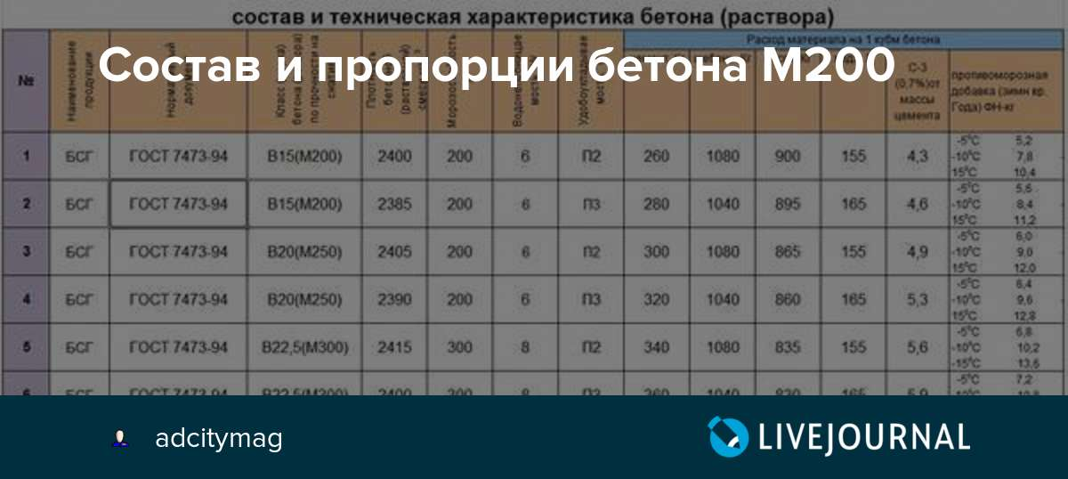 характеристика бетона м200
